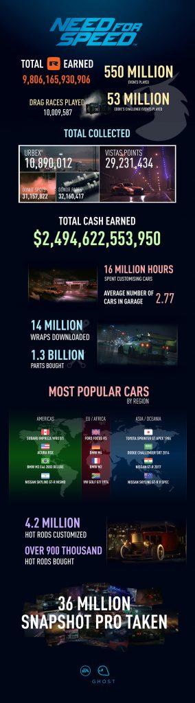 need for speed infografia