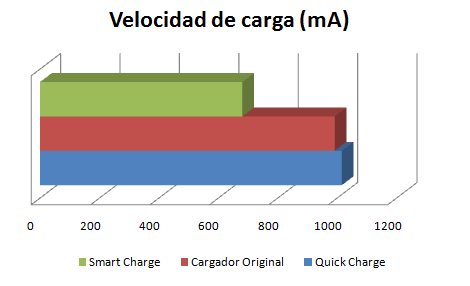 Gráfico Arctic Smart Charge 8000