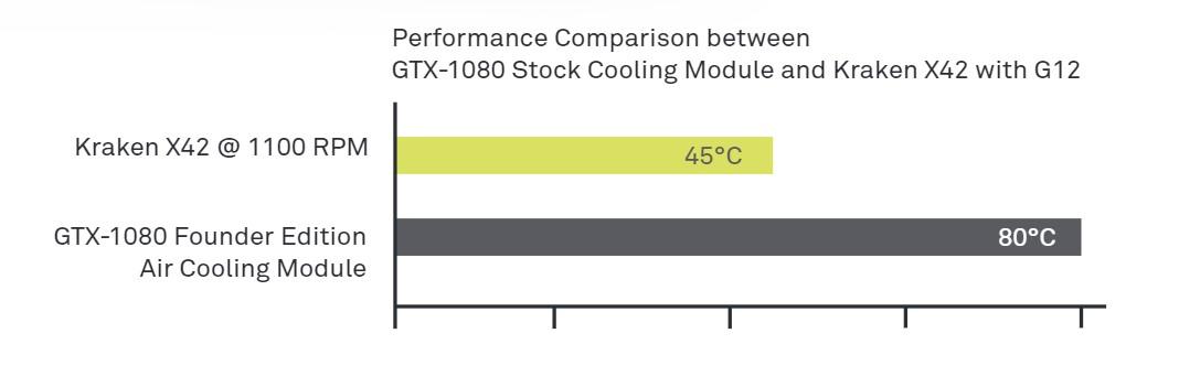 Kraken GPU Comparacion temperatura