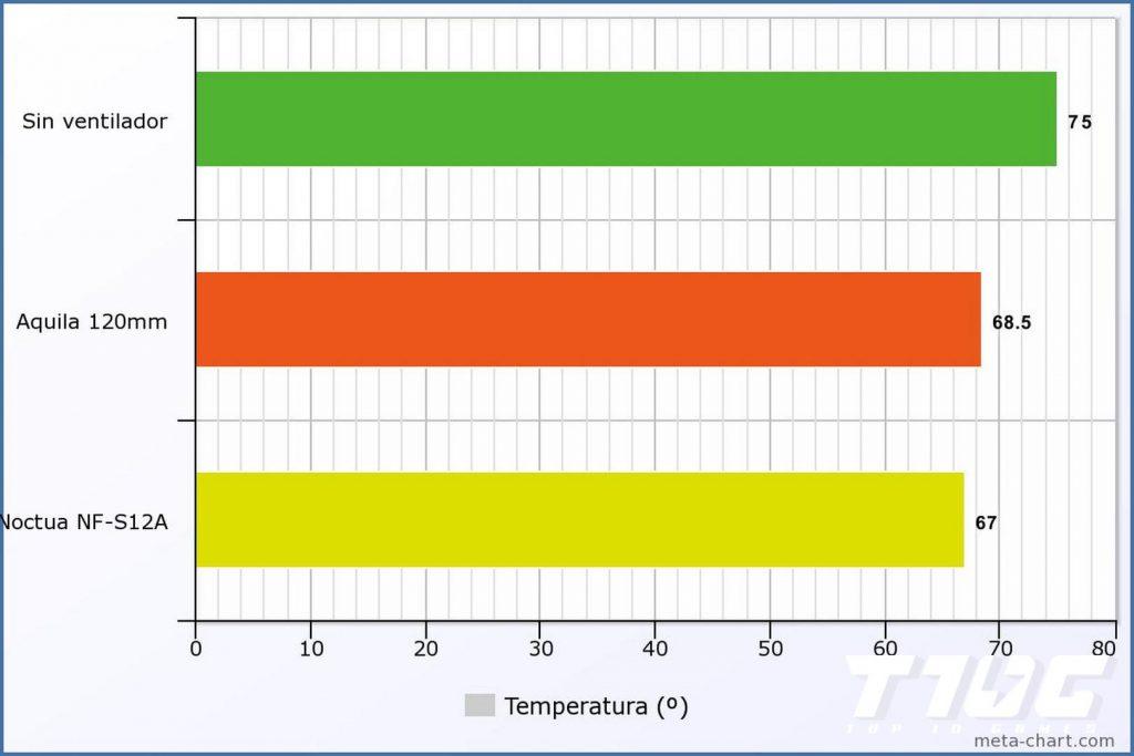 Comparacion ventiladores nfortec aquila vs noctua