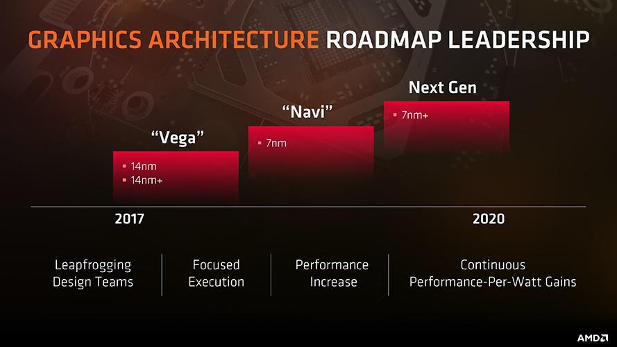 AMD GPU Navi 12